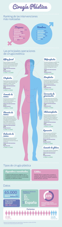 infografia cirugia plástica